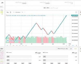 طراحی سایت و اپلیکیشن صرافی ارز دیجیتال